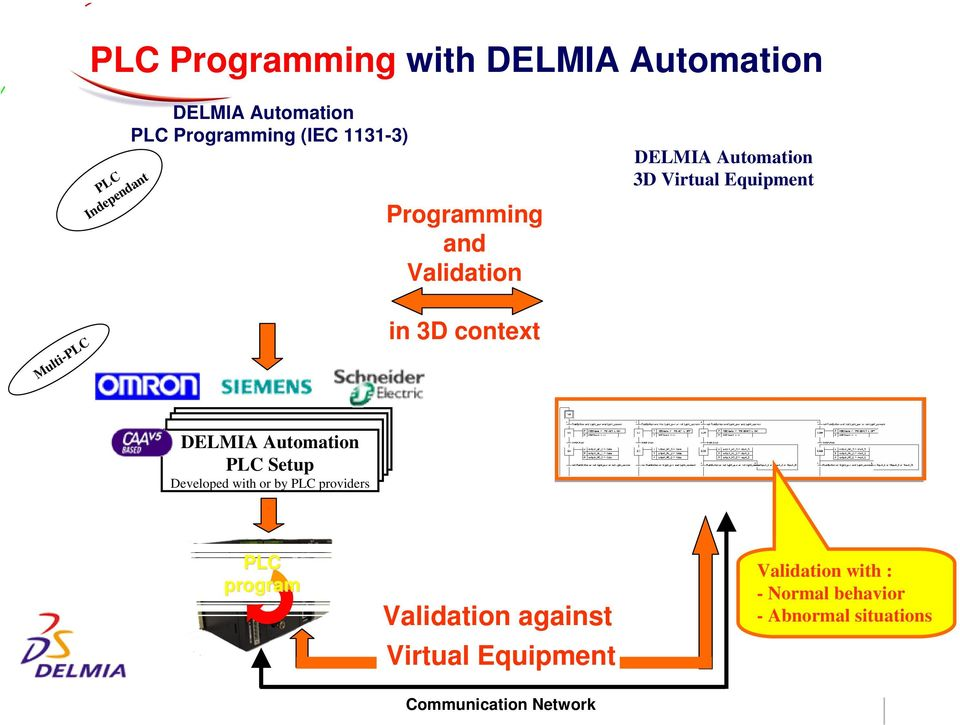 context DELMIA Automation PLC Setup Developed with or by PLC providers PLC program Validation