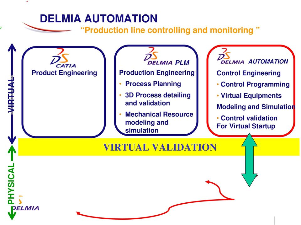 Resource modeling and simulation AUTOMATION Control Engineering Control Programming Virtual