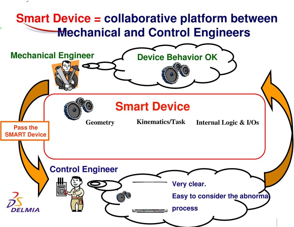 Device Pass the SMART Device Geometry Kinematics/Task Internal