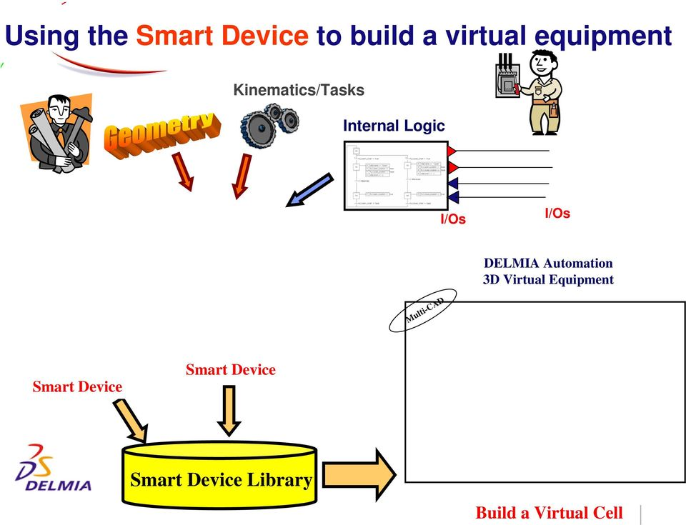 I/Os I/Os DELMIA Automation 3D Virtual Equipment