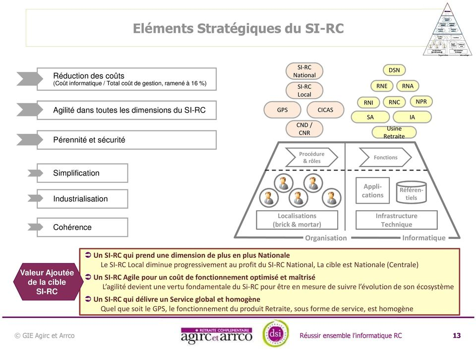 Applications Fonctions Infrastructure Technique Informatique Valeur Ajoutée de la cible SI-RC Un SI-RC qui prend une dimension de plus en plus Nationale Le SI-RC Local diminue progressivement au
