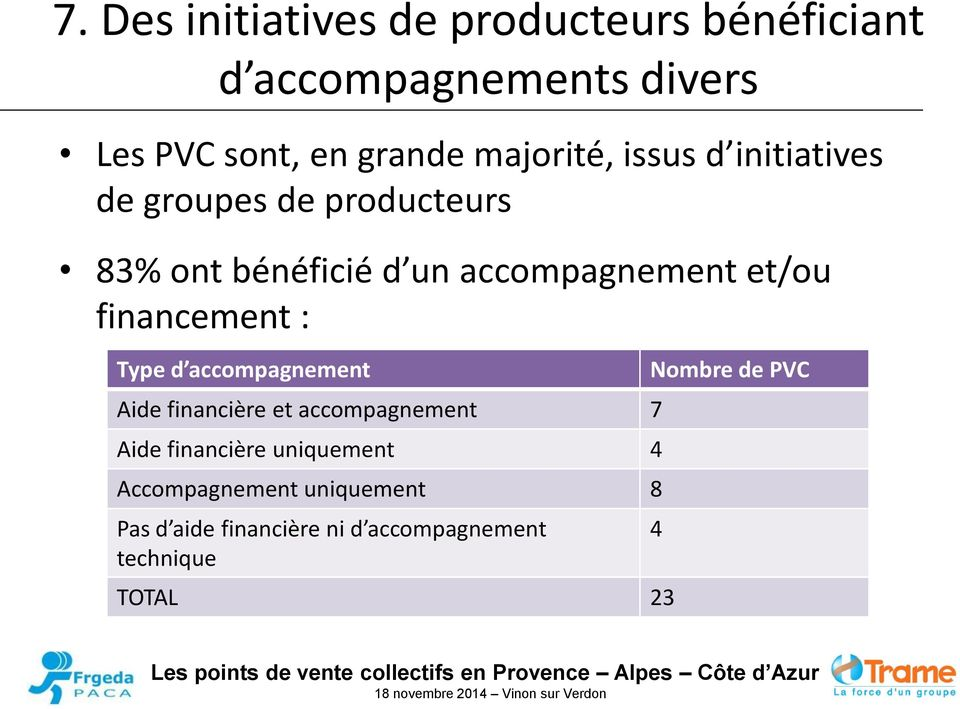 financement : Type d accompagnement Aide financière et accompagnement 7 Aide financière uniquement