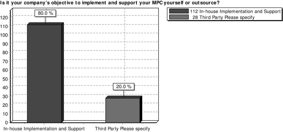 0 % 0 In-house Implementation and Support 20.