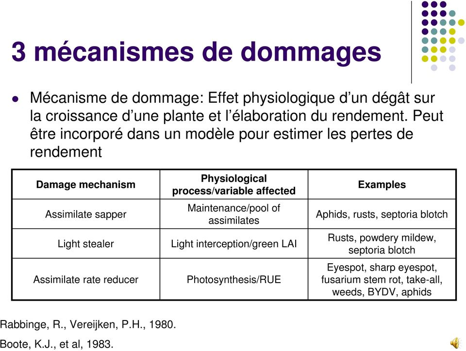 Physiological process/variable affected Maintenance/pool of assimilates Light interception/green LAI Photosynthesis/RUE Examples Aphids, rusts, septoria