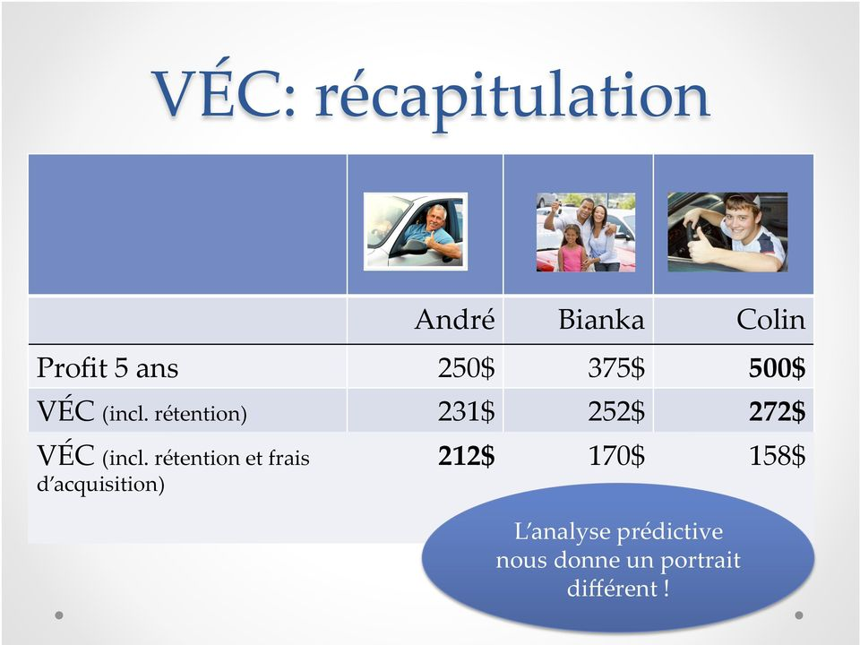 rétention) 231$ 252$ 272$ VÉC (incl.