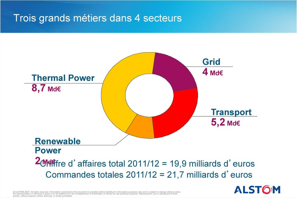 Md Chiffre d affaires total 2011/12 = 19,9 milliards