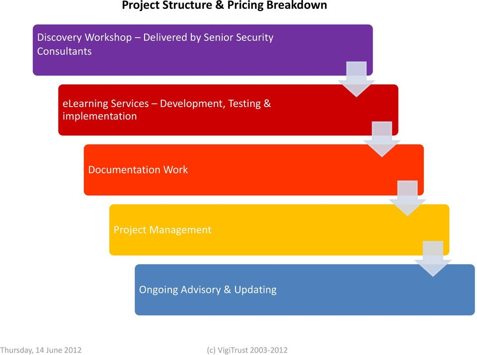 Testing & implementation Documentation Work Project Management