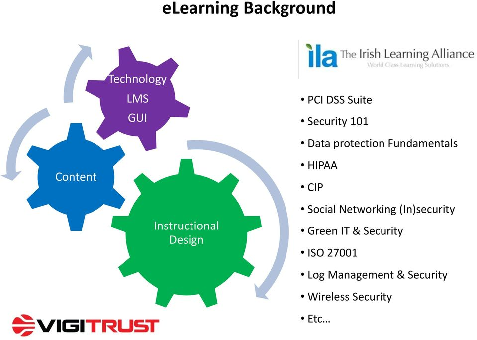 Instructional Design Social Networking (In)security Green IT