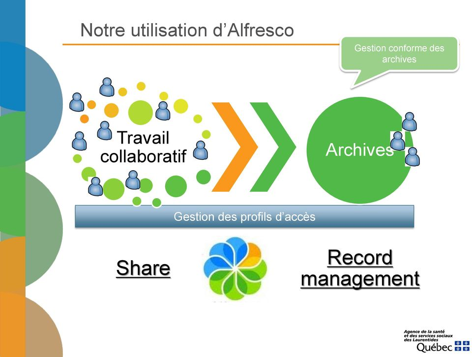 Travail collaboratif Archives