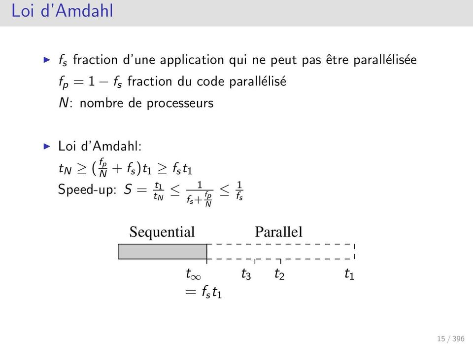 processeurs Loi d Amdahl: t N ( fp N + f s)t 1 f s t 1 Speed-up: S =