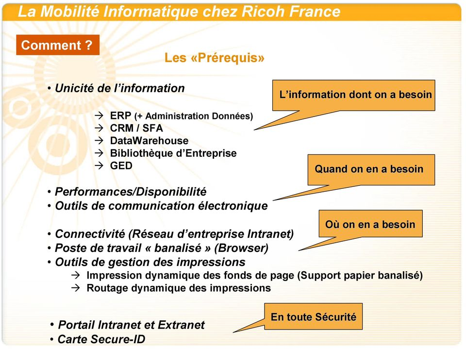 information dont on a besoin Quand on en a besoin Performances/Disponibilité Outils de communication électronique Où on en a besoin