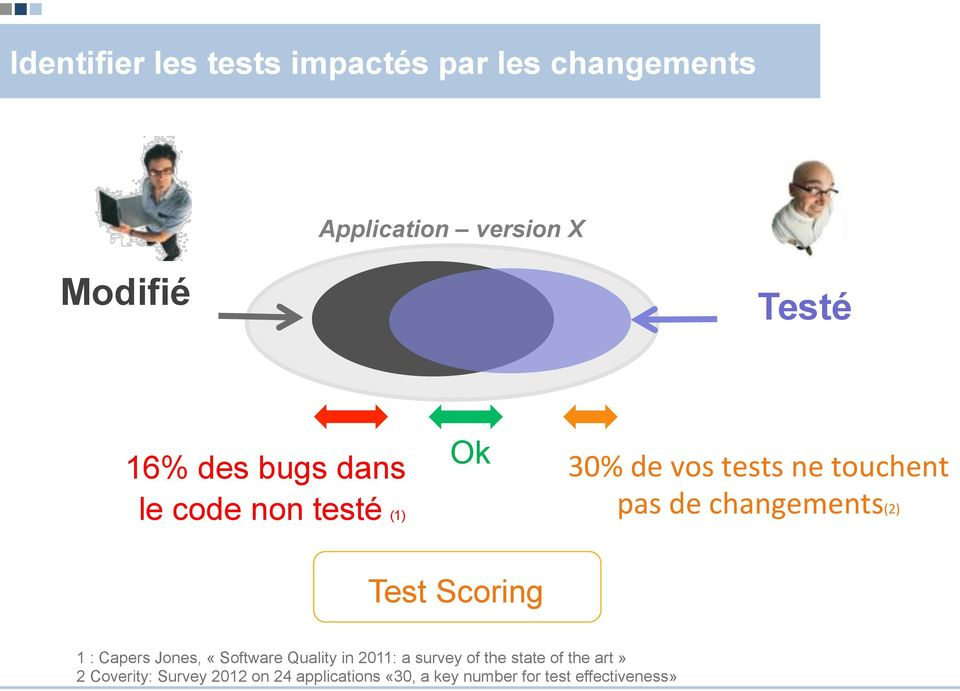 changements(2) Test Scoring 1 : Capers Jones, «Software Quality in 2011: a survey of the