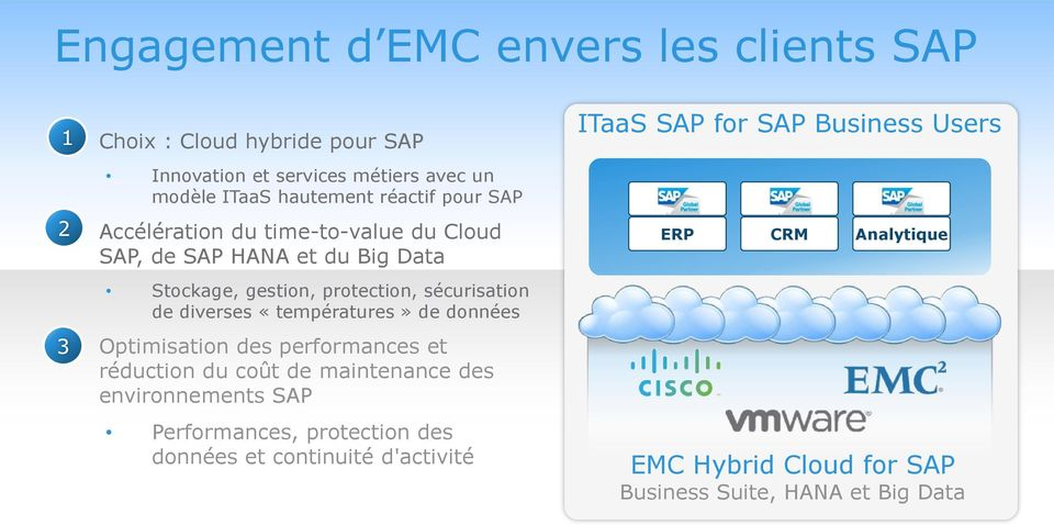 2 Accélération du time-to-value du Cloud SAP, de SAP HANA et du Big Data Stockage, gestion, protection, sécurisation de diverses