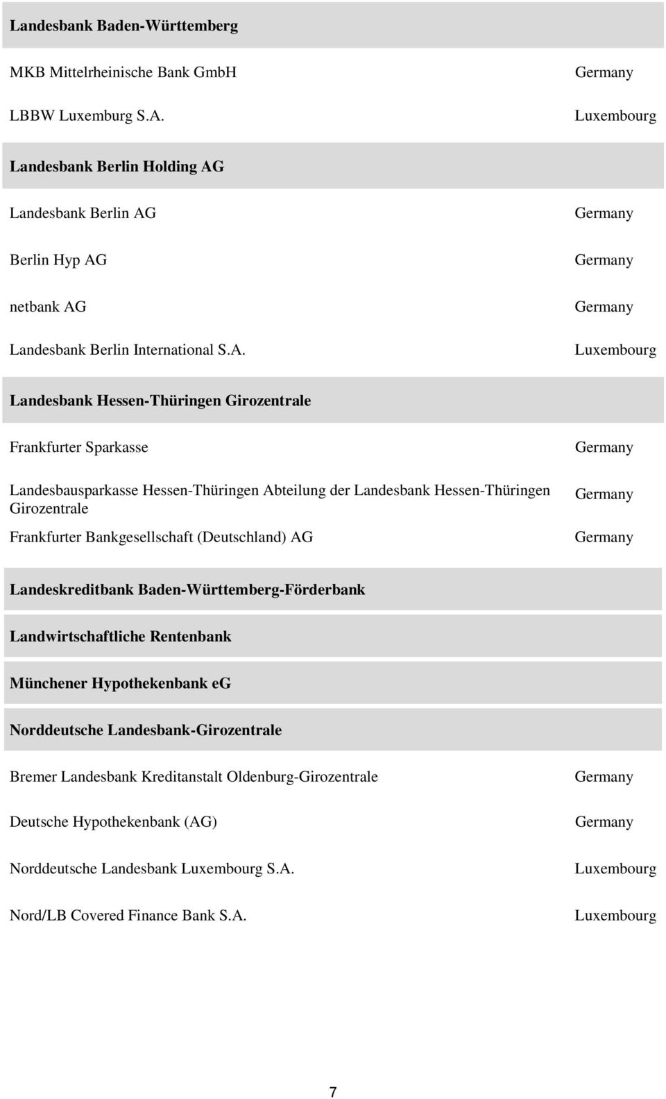 Landesbank Berlin AG