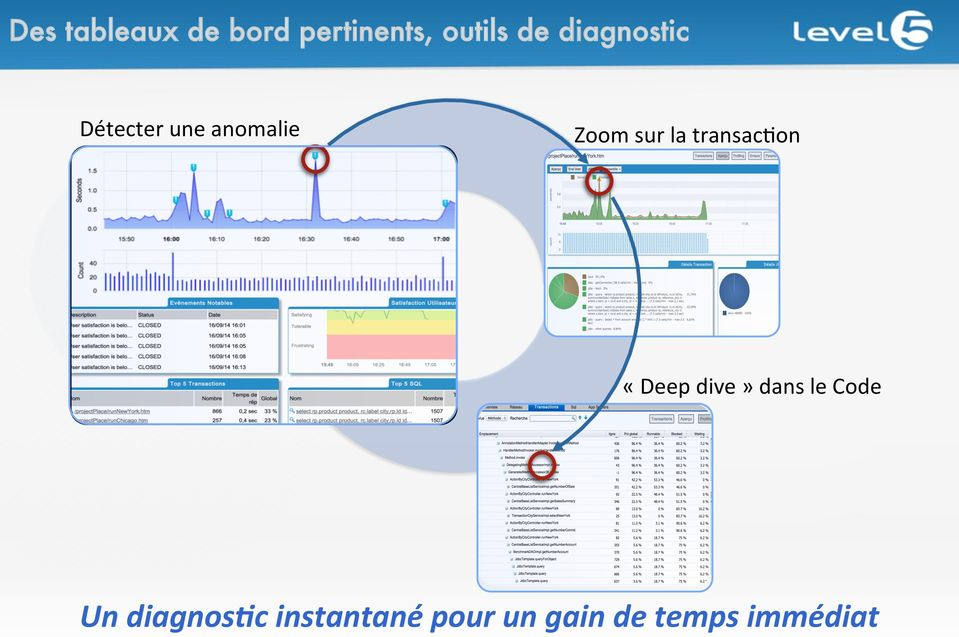 transac@on «Deep dive» dans le Code Un