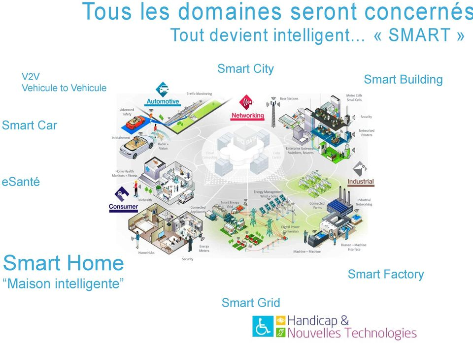 Smart City Smart Building Smart Car esanté