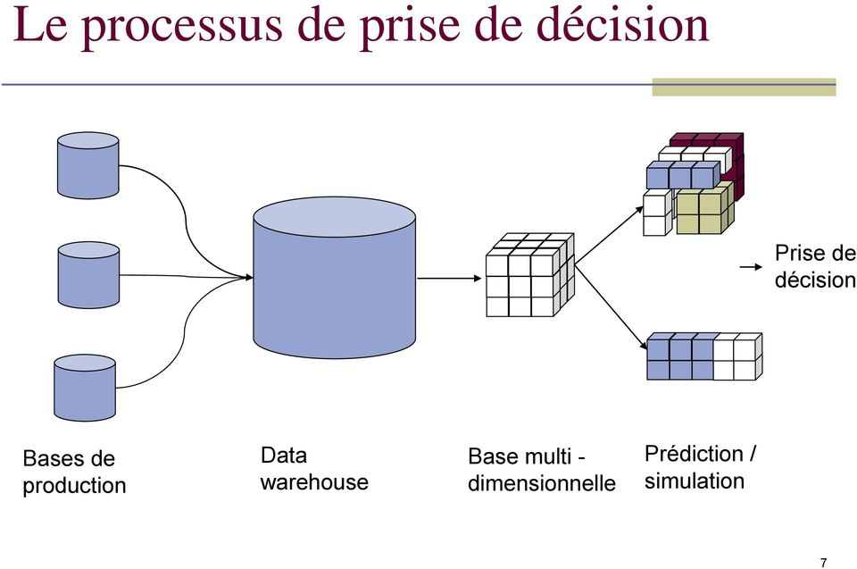 production Data warehouse Base