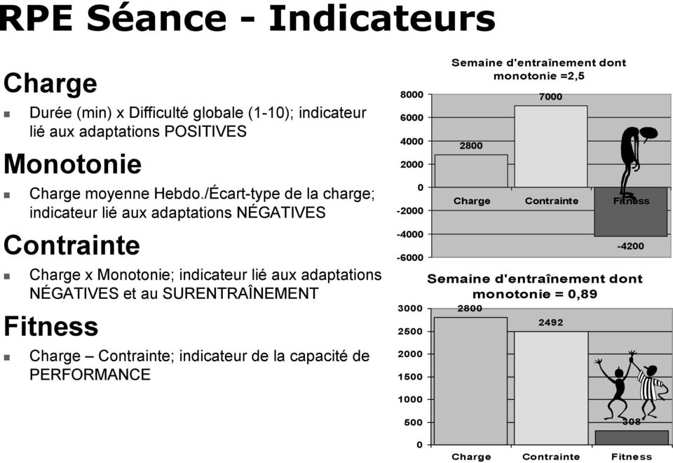 SURENTRAÎNEMENT Fitness Charge Contrainte; indicateur de la capacité de PERFORMANCE 8000 6000 4000 2000 0-2000 -4000-6000 3000 2500 2000 1500 Semaine