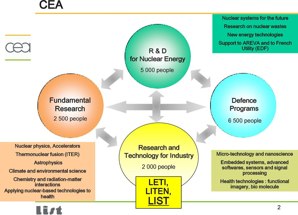 environmental science Chemistry and radiation-matter interactions Applying nuclear-based technologies to health Research and Technology for Industry 2 000 people