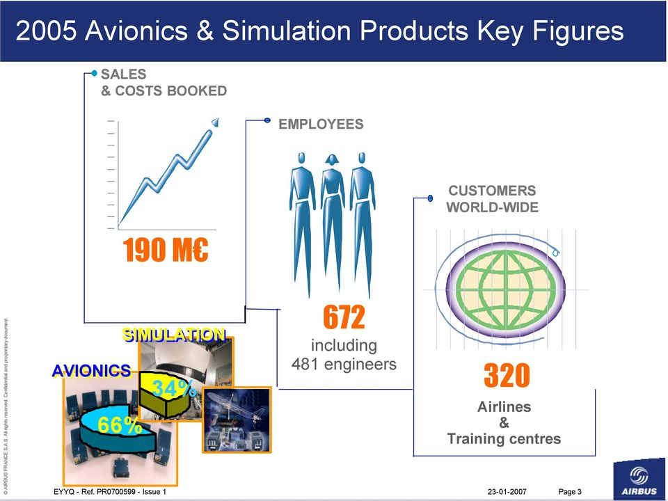 SIMULATION 66% 34% 672 including 481 engineers 320 Airlines