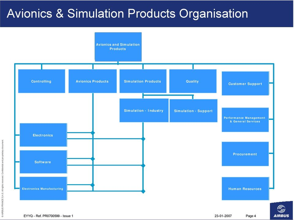 Industry Simulation - Support Performance Management & General Services Electronics Software