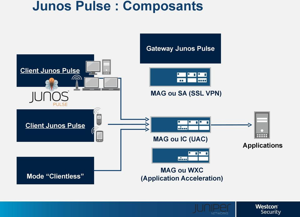 Junos ulse MAG ou IC (UAC) Applications Mode