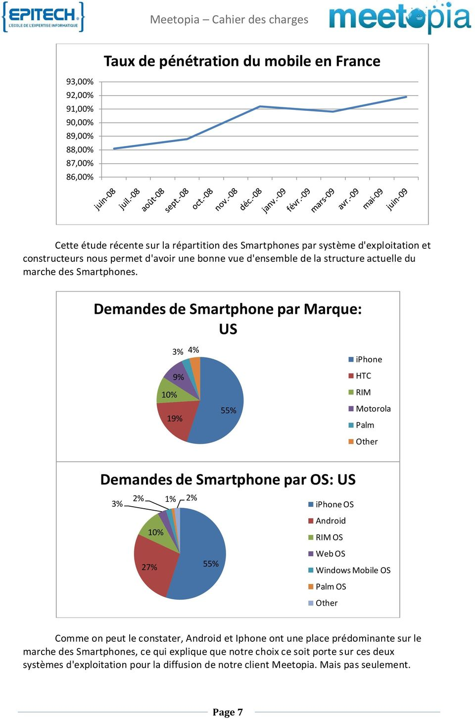 Demandes de Smartphone par Marque: US 3% 4% 9% 10% 19% 55% iphone HTC RIM Motorola Palm Other Demandes de Smartphone par OS: US 3% 2% 1% 2% iphone OS 10% 27% 55% Android RIM OS Web OS Windows