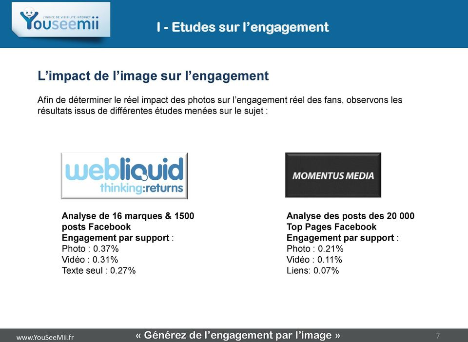 & 1500 posts Facebook Engagement par support : Photo : 0.37% Vidéo : 0.31% Texte seul : 0.