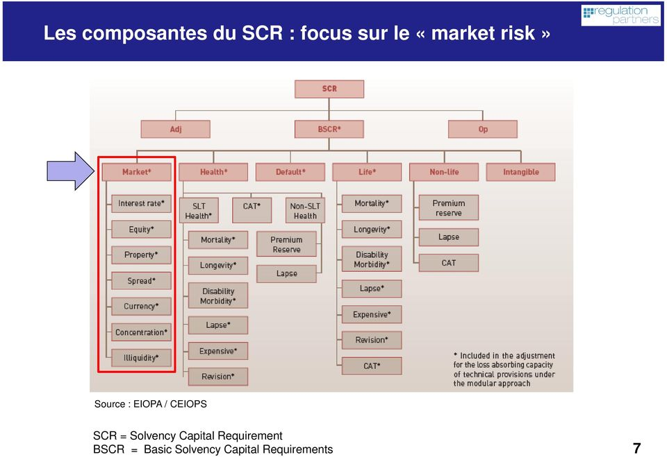 SCR = Solvency Capital Requirement BSCR