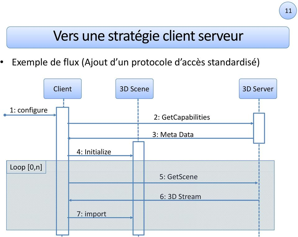 Scene 3D Server 1: configure 2: GetCapabilities 3: Meta