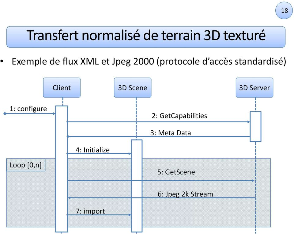 Scene 3D Server 1: configure 2: GetCapabilities 3: Meta Data