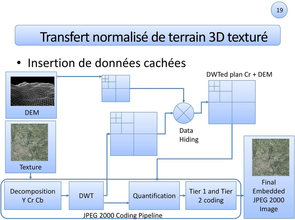 Decomposition Y Cr Cb DWT Quantification JPEG 2000 Coding