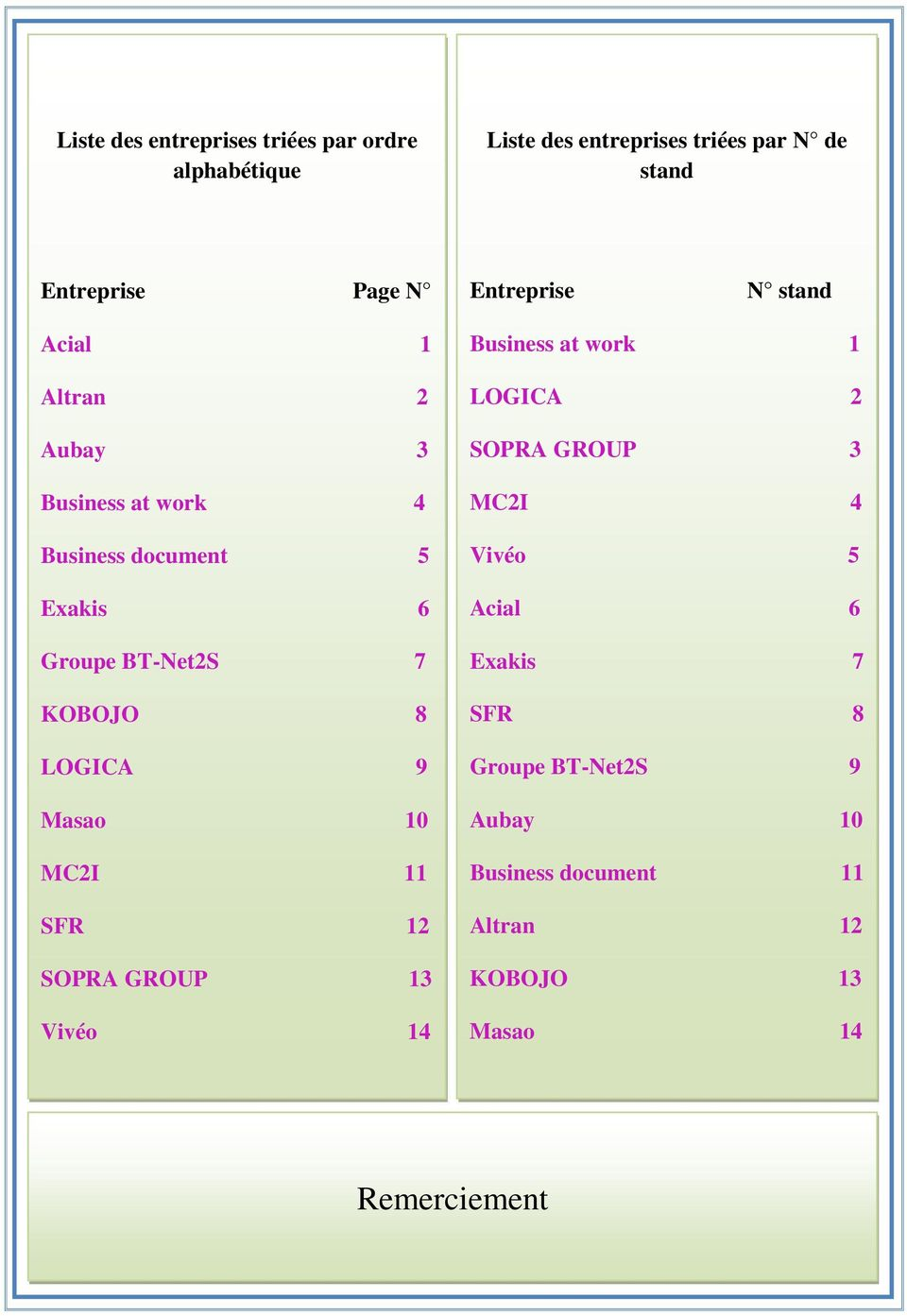 KOBOJO 8 LOGICA 9 Masao 10 MC2I 11 SFR 12 SOPRA GROUP 13 Vivéo 14 Business at work 1 LOGICA 2 SOPRA GROUP 3 MC2I 4