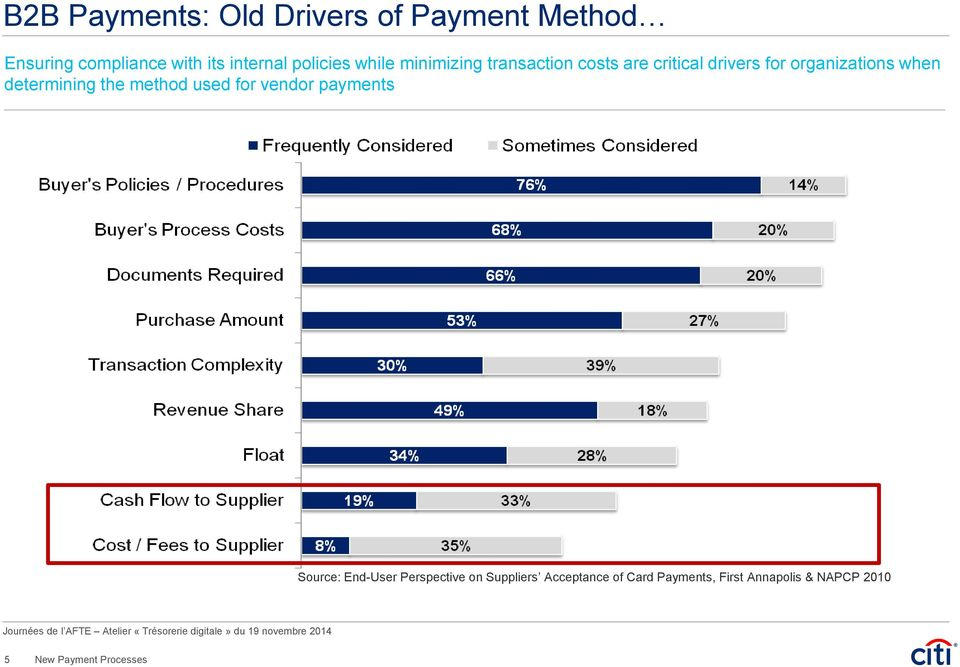 for vendor payments Source: End-User Perspective on Suppliers Acceptance of Card Payments, First