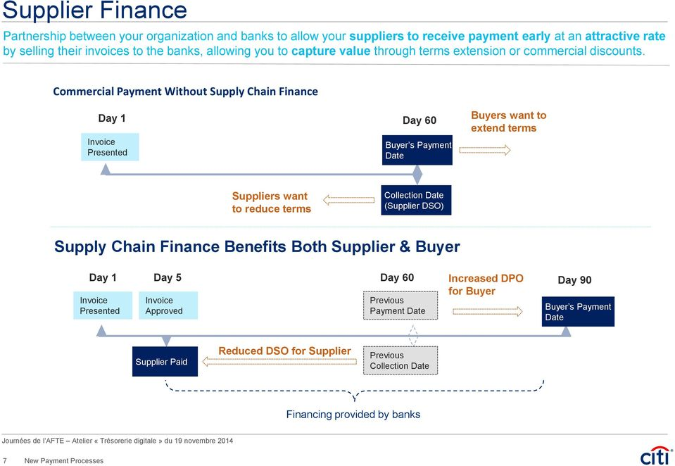 Commercial Payment Without Supply Chain Finance Day 1 Invoice Presented Day 60 Buyer s Payment Date Buyers want to extend terms Suppliers want to reduce terms Collection Date (Supplier DSO) Supply
