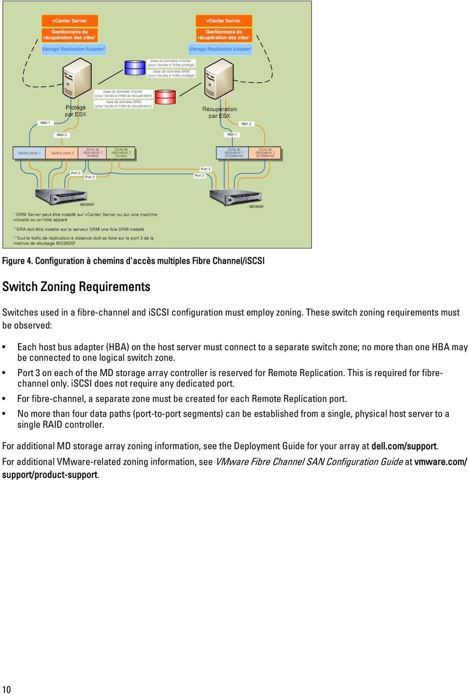 zone. Port 3 on each of the MD storage array controller is reserved for Remote Replication. This is required for fibrechannel only. iscsi does not require any dedicated port.