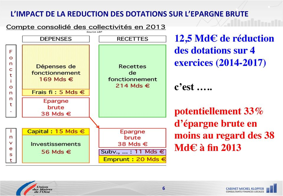 Epargne brute 38 Mds Capital : 15 Mds Epargne brute Investissements 38 Mds 56 Mds Subv.,.