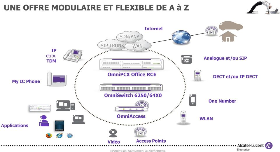 Phone OmniPCX Office RCE DECT et/ou IP DECT OmniSwitch