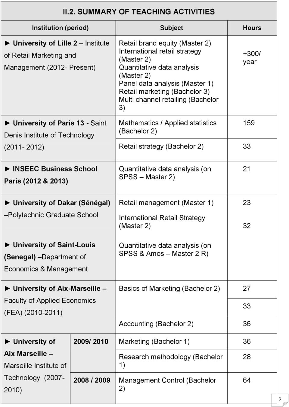 Saint Denis Institute of Technology (2011-2012) Mathematics / Applied statistics (Bachelor 2) 159 Retail strategy (Bachelor 2) 33 INSEEC Business School Paris (2012 & 2013) Quantitative data analysis