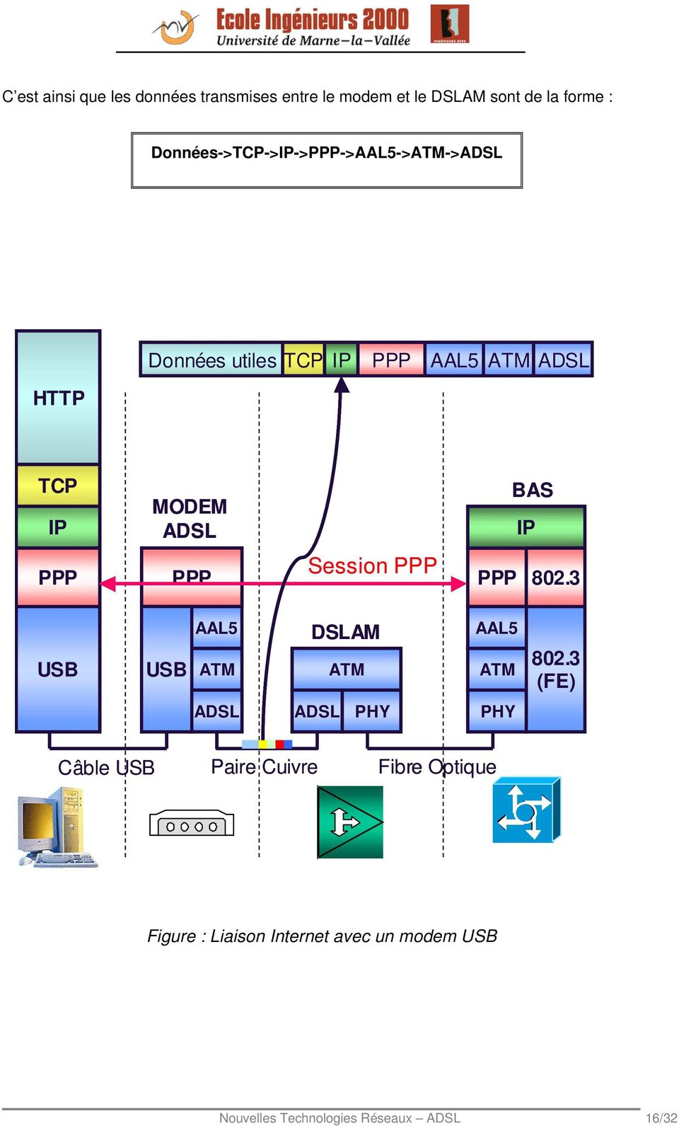 BAS IP PPP PPP Session PPP PPP 802.3 USB USB AAL5 ATM DSLAM ATM AAL5 ATM 802.