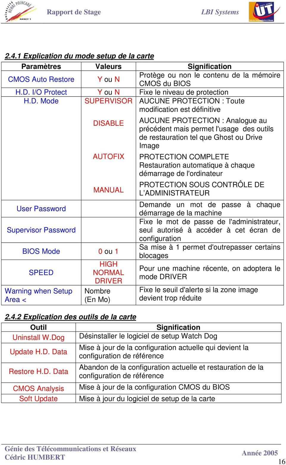 Mode SUPERVISOR AUCUNE PROTECTION : Toute modification est définitive User Password Supervisor Password DISABLE AUTOFIX MANUAL BIOS Mode 0 ou 1 SPEED Warning when Setup Area < HIGH NORMAL DRIVER