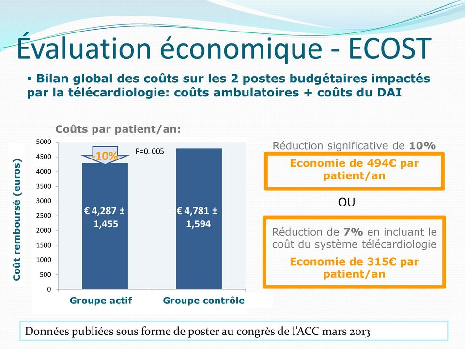 005 Réduction significative de 10% Economie de 494 par patient/an 3000 2500 2000 1500 4,287 ± 1,455 4,781 ± 1,594 OU Réduction de 7% en incluant le