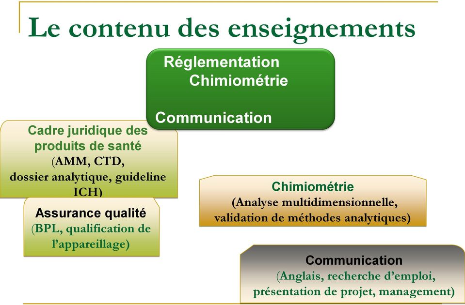 Réglementation Chimiométrie Communication Chimiométrie (Analyse multidimensionnelle,