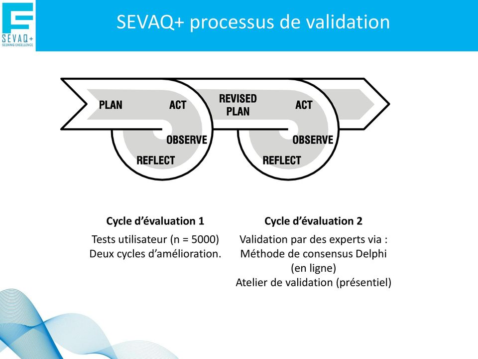 Cycle d évaluation 2 Validation par des experts via :