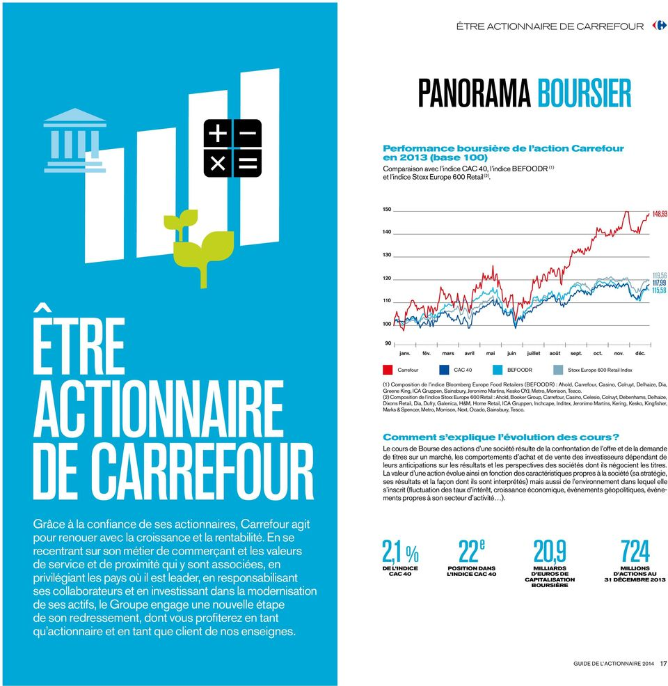 Carrefour CAC 40 BEFOODR Stoxx Europe 600 Retail Index (1) Composition de l indice Bloomberg Europe Food Retailers (BEFOODR) : Ahold, Carrefour, Casino, Colruyt, Delhaize, Dia, Greene King, ICA