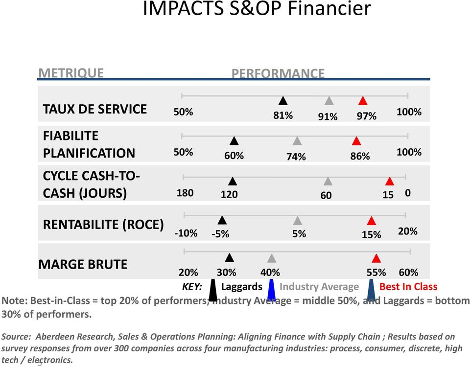 performers; Industry Average = middle 50%, and Laggards = bottom 30% of performers.