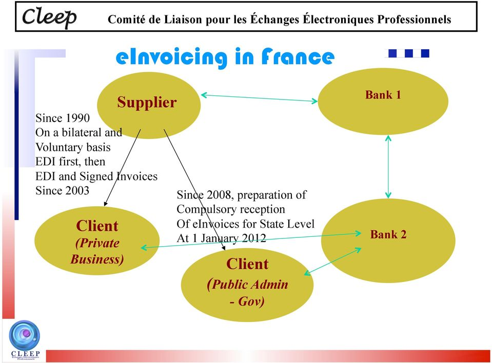Since 2003 Since 2008, preparation of Compulsory reception Of einvoices