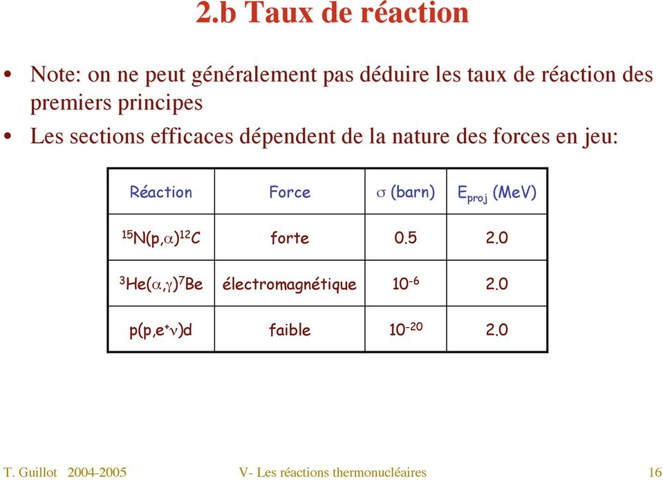 Réaction Force σ (barn) E proj (MeV) 15 N(p,α) 12 C forte 0.5 2.