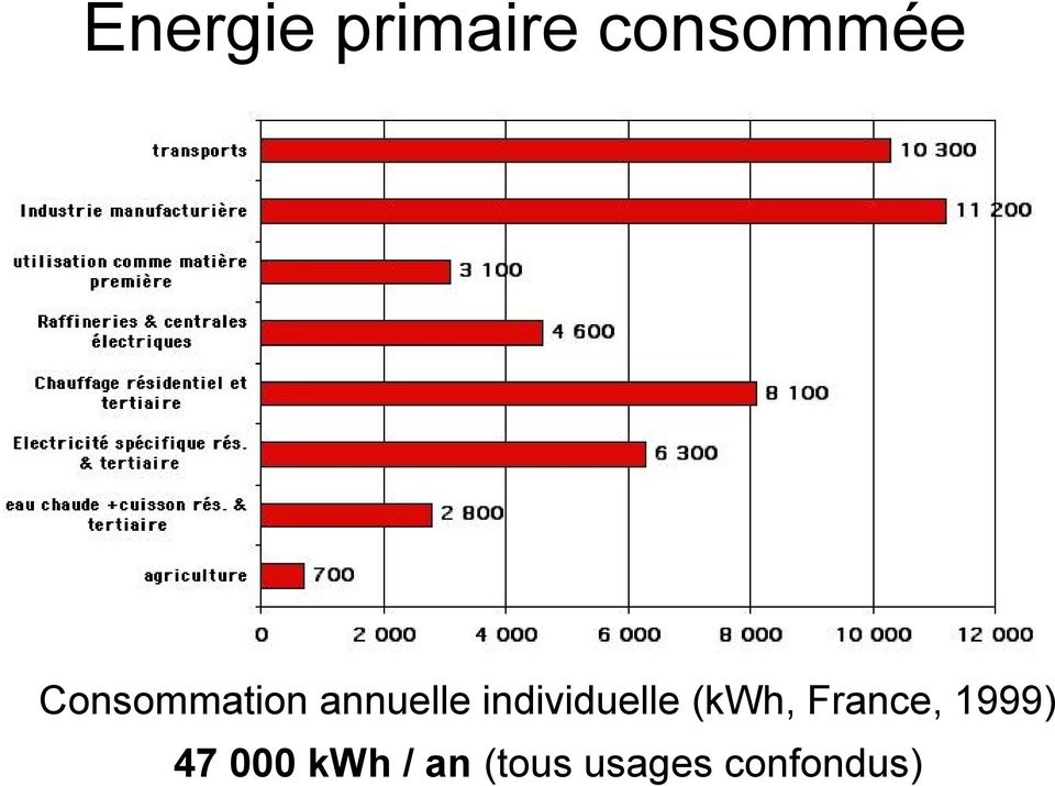 individuelle (kwh, France,