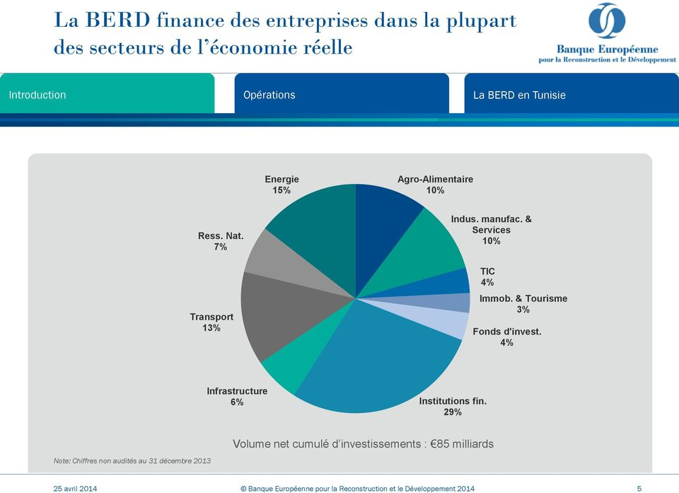 & Tourisme 3% Fonds d'invest. 4% Infrastructure 6% Institutions fin.